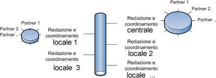 condivisione Cooperazione editoriale software Estar